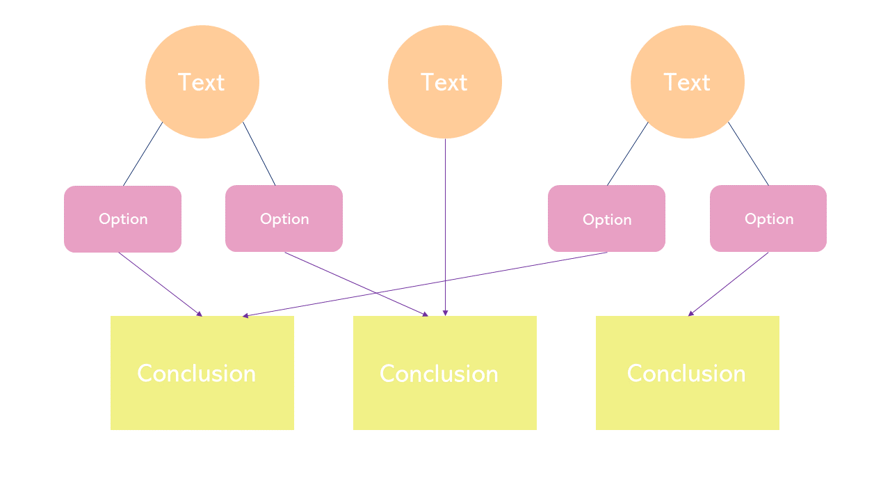 Flowchart Decision Tree Powerpoint Template 2020 Slidelizard